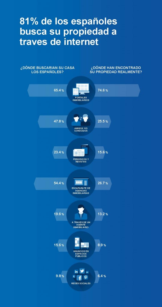 El t cnico digital internet es el medio preferido para for Buscador de inmuebles